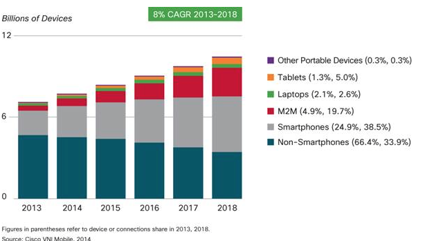Growth of Devices