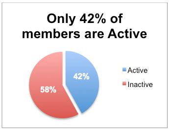 Active Members pie chart