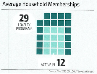 Average Household memberships